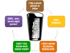 Craft Beer Cycle